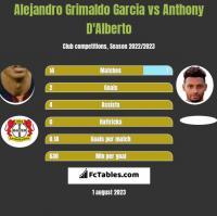 Alejandro Grimaldo Garcia vs Anthony D'Alberto h2h player stats