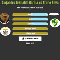Alejandro Grimaldo Garcia vs Bruno Silva h2h player stats