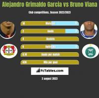 Alejandro Grimaldo Garcia vs Bruno Viana h2h player stats