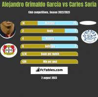 Alejandro Grimaldo Garcia vs Carles Soria h2h player stats