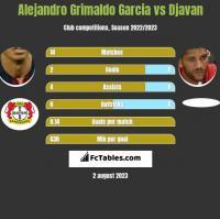 Alejandro Grimaldo Garcia vs Djavan h2h player stats