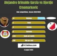 Alejandro Grimaldo Garcia vs Djordje Crnomarkovic h2h player stats