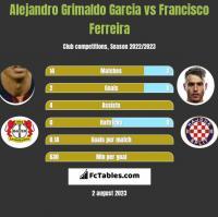 Alejandro Grimaldo Garcia vs Francisco Ferreira h2h player stats