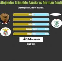 Alejandro Grimaldo Garcia vs German Conti h2h player stats
