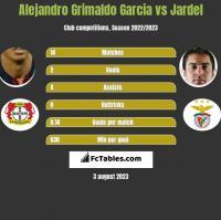 Alejandro Grimaldo Garcia vs Jardel h2h player stats
