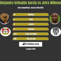 Alejandro Grimaldo Garcia vs Jetro Willems h2h player stats