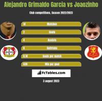 Alejandro Grimaldo Garcia vs Joaozinho h2h player stats