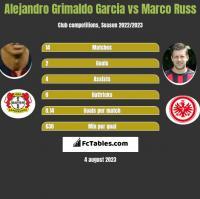 Alejandro Grimaldo Garcia vs Marco Russ h2h player stats