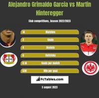 Alejandro Grimaldo Garcia vs Martin Hinteregger h2h player stats