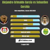 Alejandro Grimaldo Garcia vs Sebastien Corchia h2h player stats