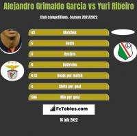 Alejandro Grimaldo Garcia vs Yuri Ribeiro h2h player stats
