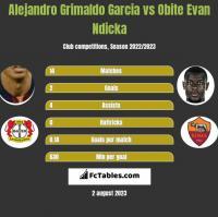 Alejandro Grimaldo Garcia vs Obite Evan Ndicka h2h player stats
