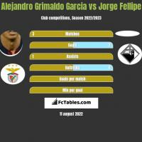 Alejandro Grimaldo Garcia vs Jorge Fellipe h2h player stats