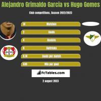 Alejandro Grimaldo Garcia vs Hugo Gomes h2h player stats