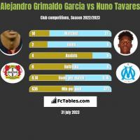 Alejandro Grimaldo Garcia vs Nuno Tavares h2h player stats