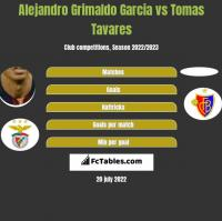 Alejandro Grimaldo Garcia vs Tomas Tavares h2h player stats