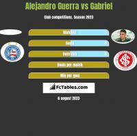 Alejandro Guerra vs Gabriel h2h player stats