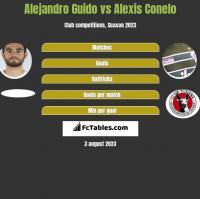 Alejandro Guido vs Alexis Conelo h2h player stats