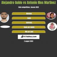 Alejandro Guido vs Antonio Rios Martinez h2h player stats