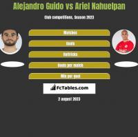 Alejandro Guido vs Ariel Nahuelpan h2h player stats