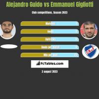 Alejandro Guido vs Emmanuel Gigliotti h2h player stats