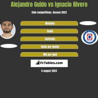 Alejandro Guido vs Ignacio Rivero h2h player stats
