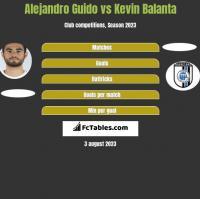 Alejandro Guido vs Kevin Balanta h2h player stats
