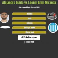 Alejandro Guido vs Leonel Ariel Miranda h2h player stats