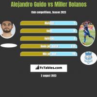 Alejandro Guido vs Miller Bolanos h2h player stats