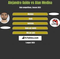 Alejandro Guido vs Alan Medina h2h player stats