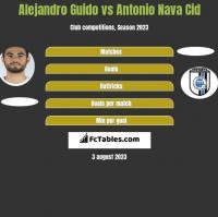 Alejandro Guido vs Antonio Nava Cid h2h player stats