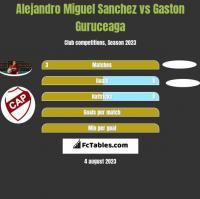 Alejandro Miguel Sanchez vs Gaston Guruceaga h2h player stats