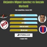 Alejandro Miguel Sanchez vs Gonzalo Marinelli h2h player stats