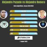 Alejandro Pozuelo vs Alejandro Romero h2h player stats