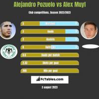 Alejandro Pozuelo vs Alex Muyl h2h player stats