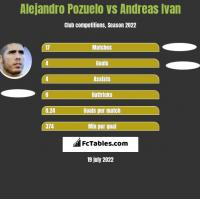 Alejandro Pozuelo vs Andreas Ivan h2h player stats