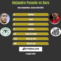 Alejandro Pozuelo vs Auro h2h player stats