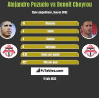 Alejandro Pozuelo vs Benoit Cheyrou h2h player stats