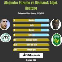 Alejandro Pozuelo vs Bismarck Adjei-Boateng h2h player stats
