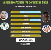Alejandro Pozuelo vs Dominique Badji h2h player stats