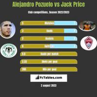 Alejandro Pozuelo vs Jack Price h2h player stats