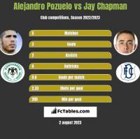 Alejandro Pozuelo vs Jay Chapman h2h player stats