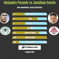 Alejandro Pozuelo vs Jonathan Osorio h2h player stats