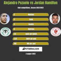 Alejandro Pozuelo vs Jordan Hamilton h2h player stats