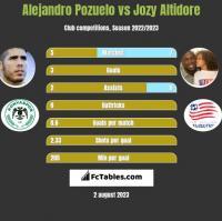 Alejandro Pozuelo vs Jozy Altidore h2h player stats