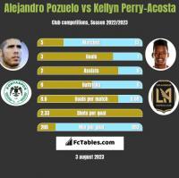 Alejandro Pozuelo vs Kellyn Perry-Acosta h2h player stats