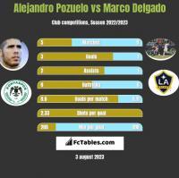 Alejandro Pozuelo vs Marco Delgado h2h player stats
