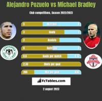 Alejandro Pozuelo vs Michael Bradley h2h player stats