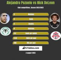 Alejandro Pozuelo vs Nick DeLeon h2h player stats