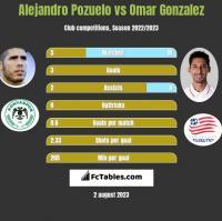 Alejandro Pozuelo vs Omar Gonzalez h2h player stats